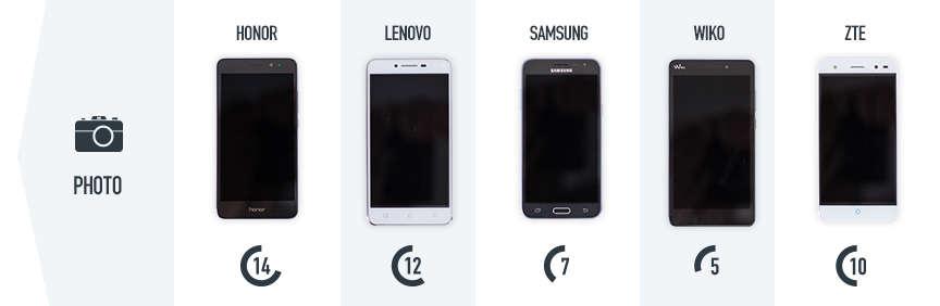 Les smartphones Honor 5C, Lenovo K5, Samsung J3, Wiko Pulp Fab 4G et ZTE V7.