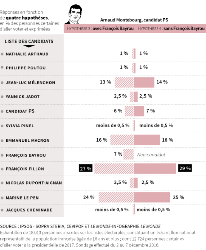 Intentions de vote au premier tour de la présidentielle de 2017