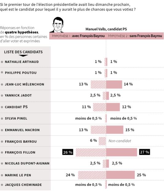 Intentions de vote au premier tour de la présidentielle de 2017.