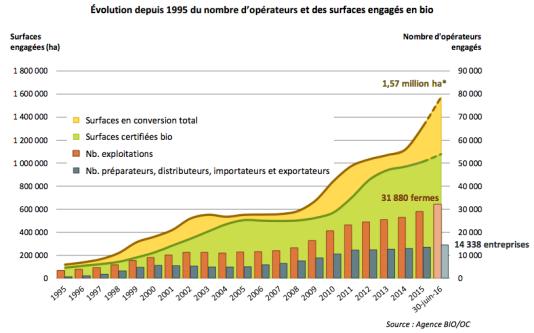 Evolution du nombre d'opérateurs et des surfaces en bio (septembre 2016).
