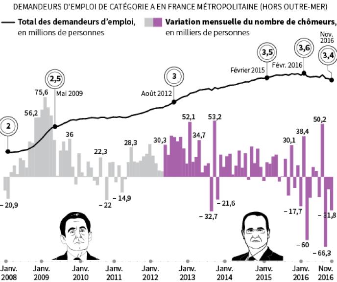 Le chômage n'avait pas baissé pendant trois mois de suite depuis l'année 2008.