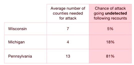 Les probabilités de détection d'un trucage des élections.
