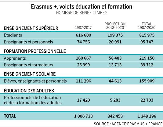 Etudiants, enseignants et formateurs français bénéficiaires du programme Erasmus+.