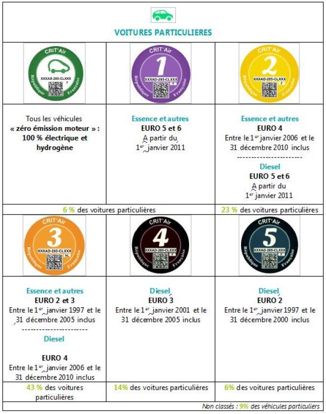 Le tableau des vignettes sur le sitewww.developpement-durable.gouv.fr.