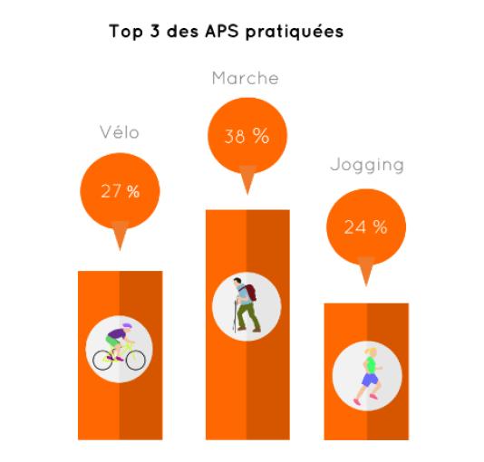 Top 3 des activités physiques ou sportives.