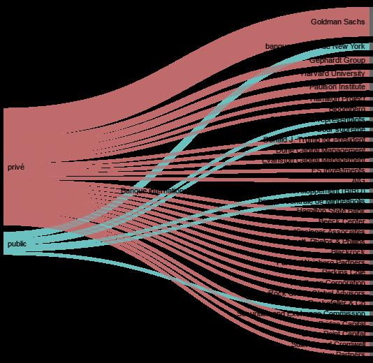 Les anciens de Goldman passés par le public retournent en majorité dans la banque d'affaires. Ils sont aussi nombreux à créer ou rejoindre un fonds d'investissement, ou à être embauchés dans un cabinet de conseil.