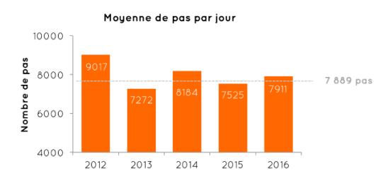 Moyenne de pas par jour chez les Français ces cinq dernières années.