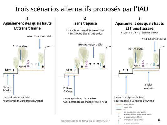 Les trois scénarios alternatifs de «piétonnisation douce» que Valérie Pécresse, présidente de la région, a demandé à l'Institut d'aménagement et d'urbanisme (IAU) de l'Ile-de-France, d'approfondir et d'évaluer.