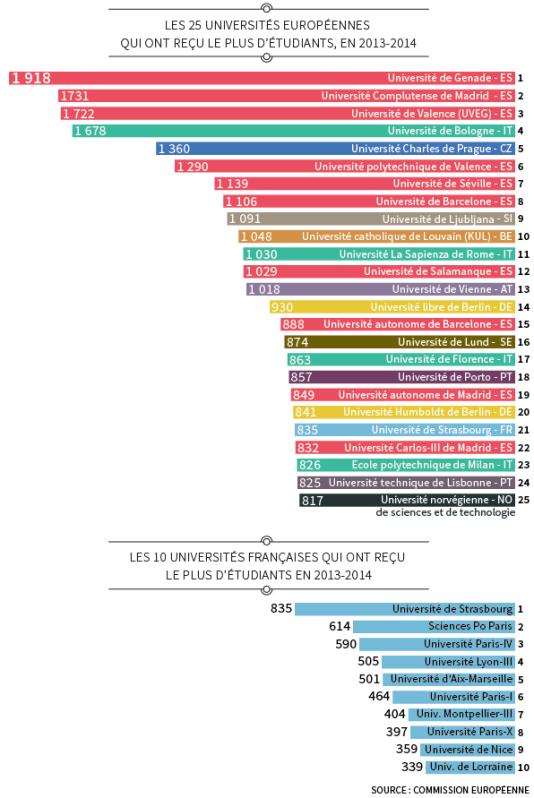 Les universités européennes et françaises qui ont reçu le plus d'étudiants en Erasmus en 2014