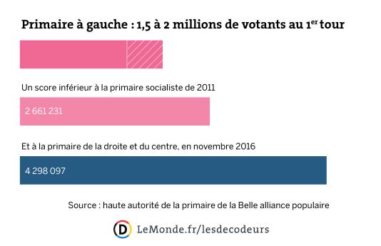 Participation estimée au premier tour de la primaire à gauche, le 22 janvier.