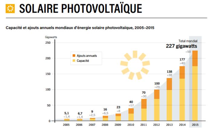 La croissance accélérée du photovoltaïque