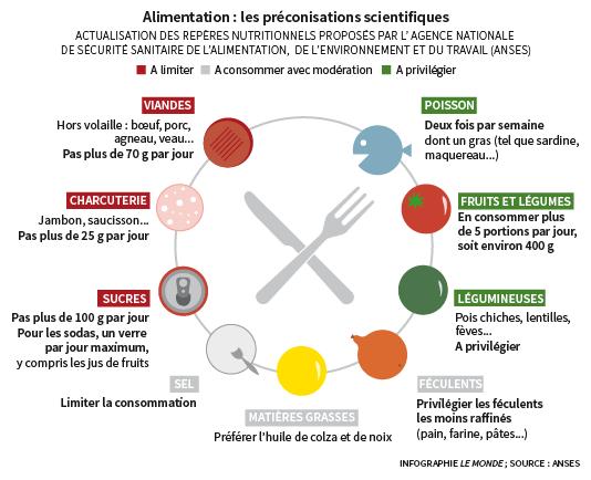 Moins de viande de sel de sucre les recommandations de l agence sanitaire - Quantite de viande par personne par jour ...
