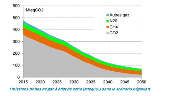 Une France neutre en carbone au milieu du siècle.