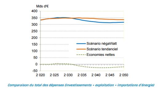 Une économie de 370 milliards d'euros sur trente ans.