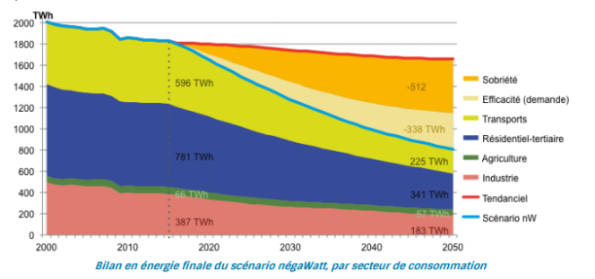 Une consommation divisée par deux en 2050, par la sobriété (60 % de la baisse) et l'efficacité (40 %) énergétiques.