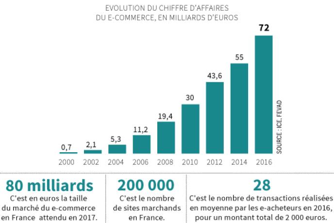 8d69faba804bec Les chiffres du commerce en ligne donnent le tournis. En 2016, les Français  ont dépensé 72 milliards d euros sur le Web, en hausse de 14,6 % sur un an.