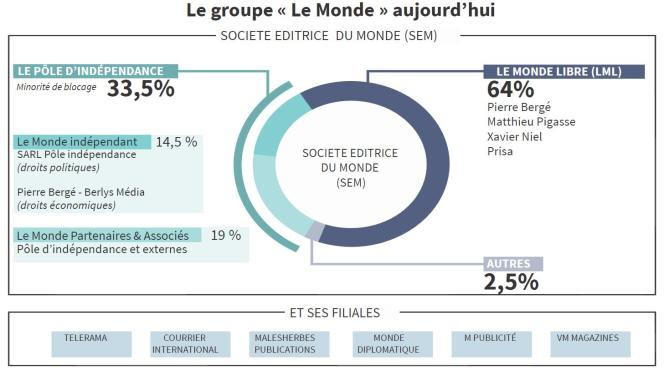 Le groupe Le Monde aujourd'hui.