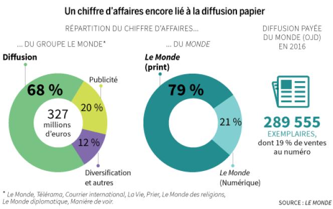 Les résultats du Groupe Le Monde en 2016