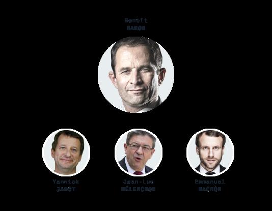 Benoît Hamon, Yannick Jadot, Jean-Luc Mélenchon et Emmanuel Macron, candidats à l'élection présidentielle.