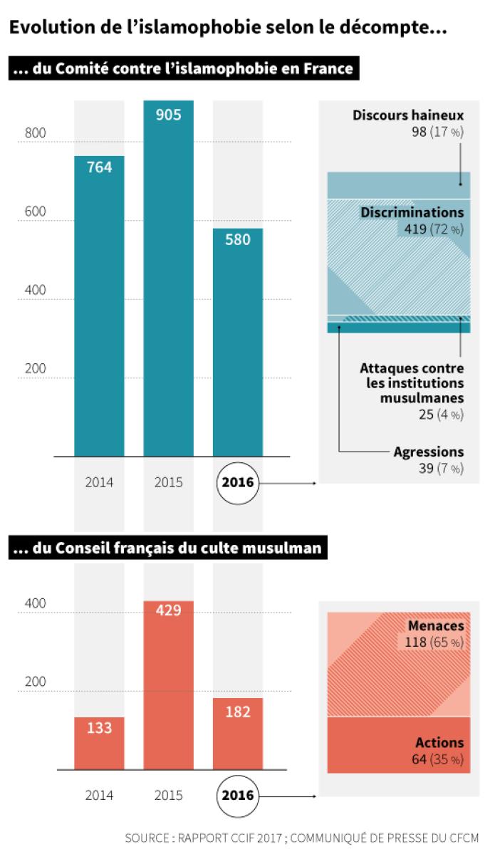 Evolution de l'islamophobie selon le décompte du CCIF et du CFCM.