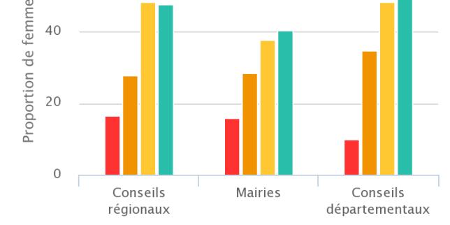 Mairies, conseils généraux et régionaux: la parité s'installe, mais pas au plus haut niveau