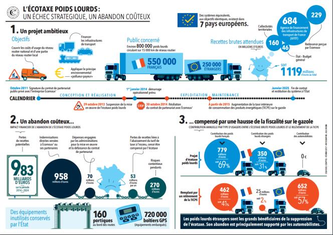 Infographie Cour des comptes/Ask Media