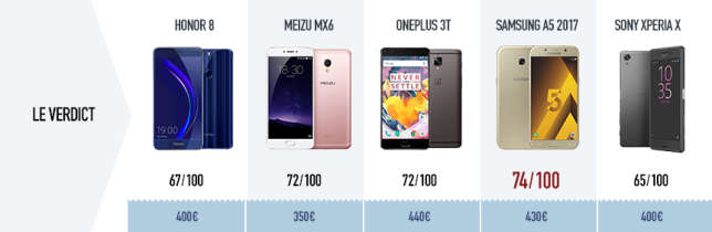 comparatif cinq smartphones haut de gamme 400 euros. Black Bedroom Furniture Sets. Home Design Ideas