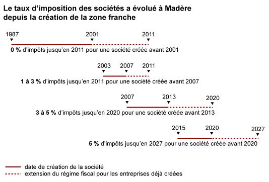 Le taux d'imposition des sociétés a évolué à Madère depuis 1987.