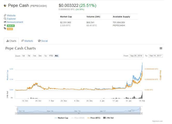 Le 13 février, le «Pepe Cash» atteignait les deux millions de dollars de capitalisation.
