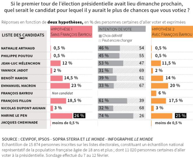 Intentions de vote à la présidentielle, selon l'enquête Cevipof réalisée par Ipsos-Sopra Steria pour « Le Monde».