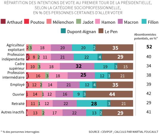 Répartition des intentions de vote au premier tour de la présidentielle selon la catégorie socioprofessionnelle (enquête Cevipof).