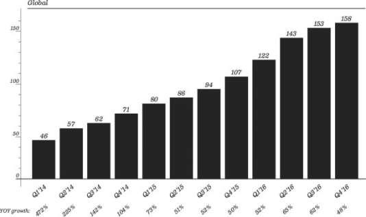 Le nombre d'utilisateurs de Snapchat, selon l'entreprise.