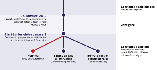 L'incertitude persiste sur l'application de la réforme de la prescription à l'affaire Fillon.