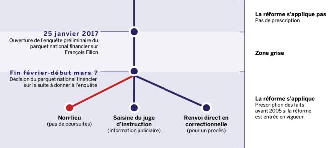 L'incertitude persiste sur l'application de la réforme de la prescription à l'affaire Fillon.