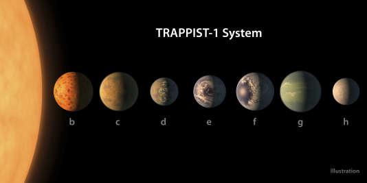 Vue d'artiste du système TRAPPIST-1.