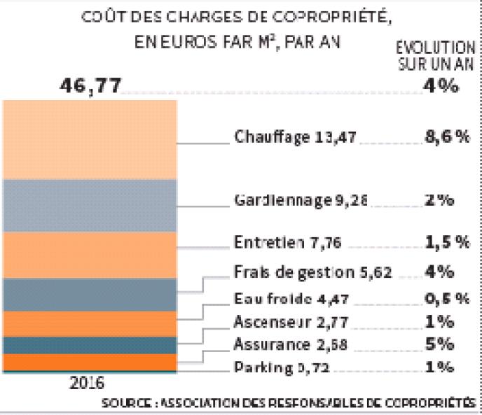 Coûts des charges de copropriété, en euros par mètre carré, par an.