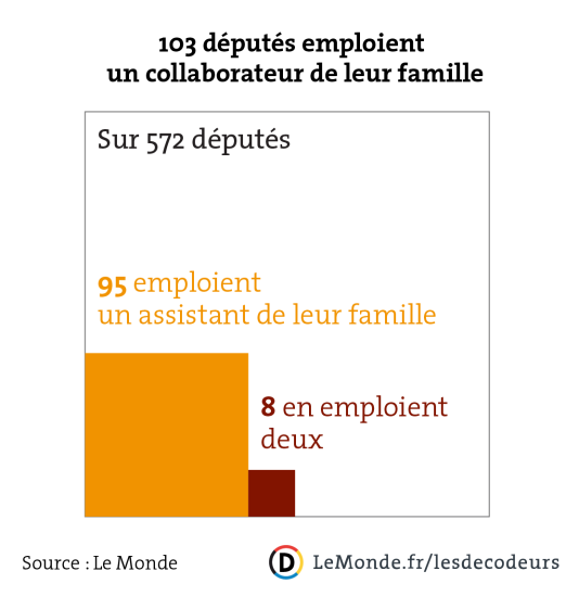 103 députés emploient un collaborateur de leur famille.