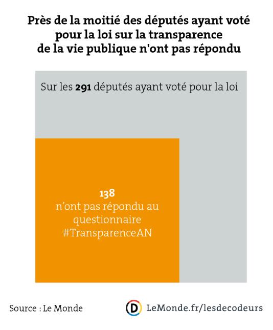 Les députés qui ont voté les lois sur les transparence mais n'ont pas répondu au questionnaire #TransparenceAN.