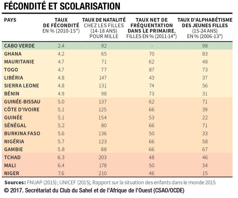 Fécondité et scolarisation: le Niger au bas du classement