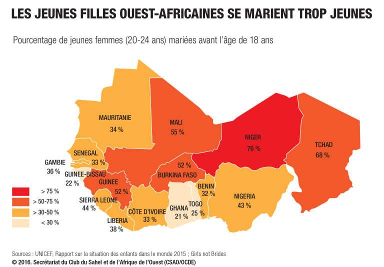 Les jeunes filles ouest-africaines se marient trop jeunes.