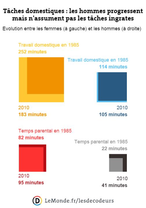 Connu Les inégalités femmes-hommes en 12 chiffres et 6 graphiques QM48