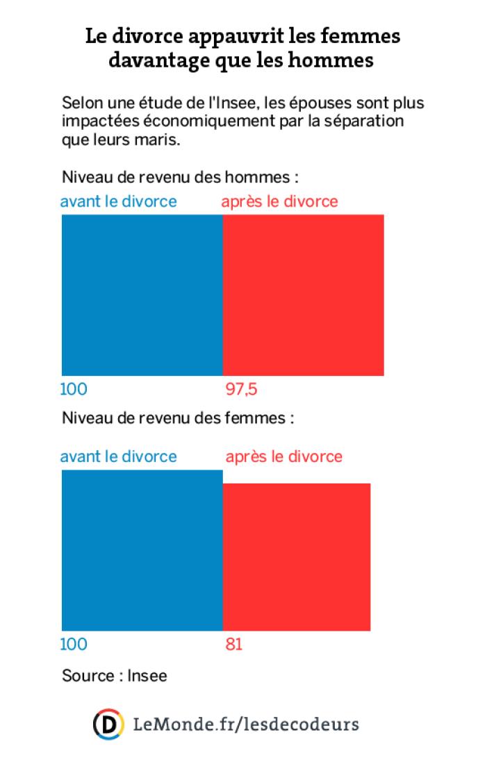 Les Inegalites Femmes Hommes En 12 Chiffres Et 6 Graphiques