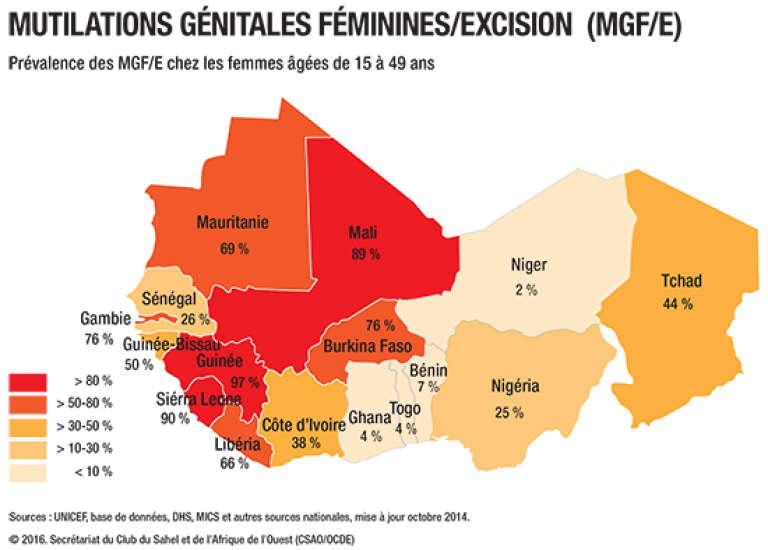 Mutilations génitales féminines en Afrique de l'Ouest