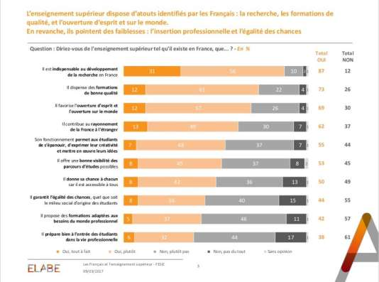Cinquante-cinq pour cent des Français pensent que l'enseignement supérieur ne garantit pas l'égalité des chances
