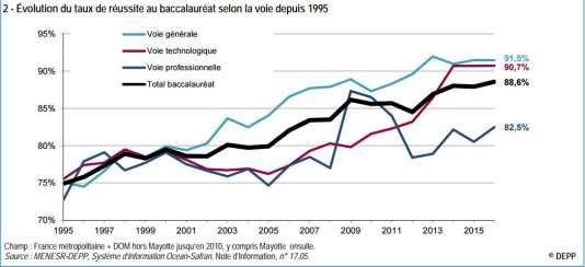 Evolution de la réussite au bac depuis 1995.