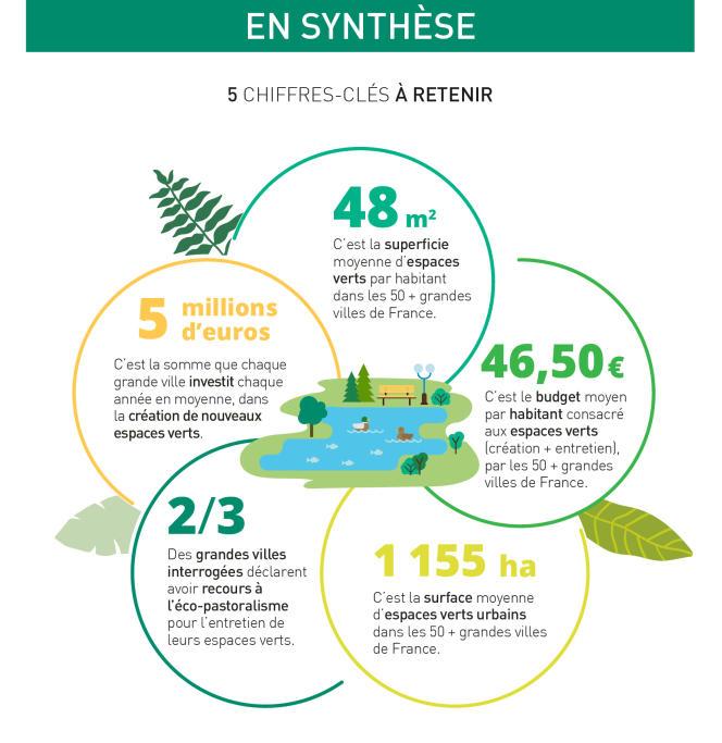 Les espaces verts en ville : chiffres clés en 2017