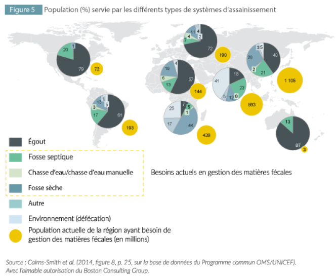 Proportion de la population dans le monde ayant accès à un système d'assainissement