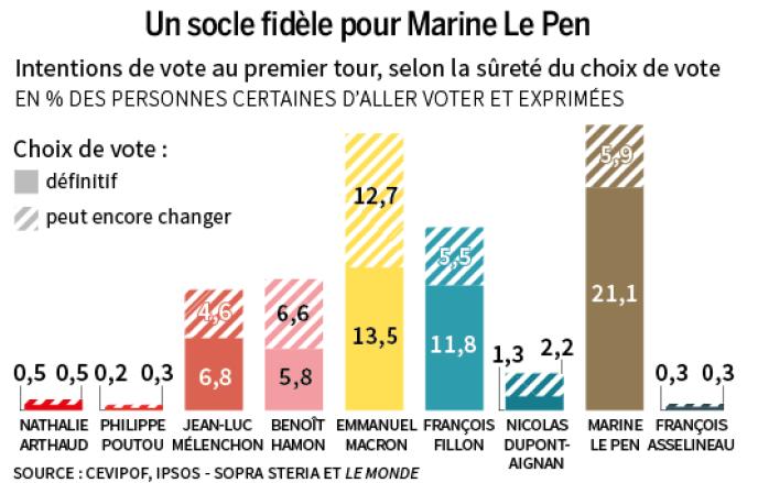 Un socle fidèle pour Marine Le Pen.