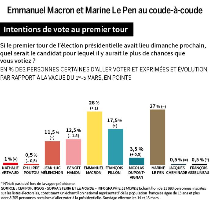 Macron et Le Pen au coude-à-coude.