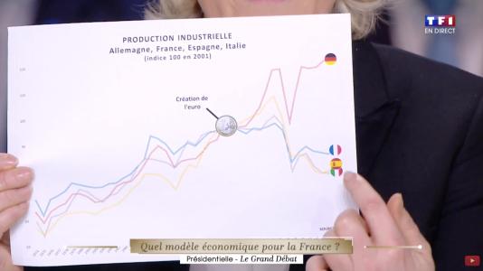 Marine Le Pen montrant un graphique sur la production industrielle des quatre grandes économies de la zone euro sur le plateau du premier débat présidentiel, lundi 20mars.